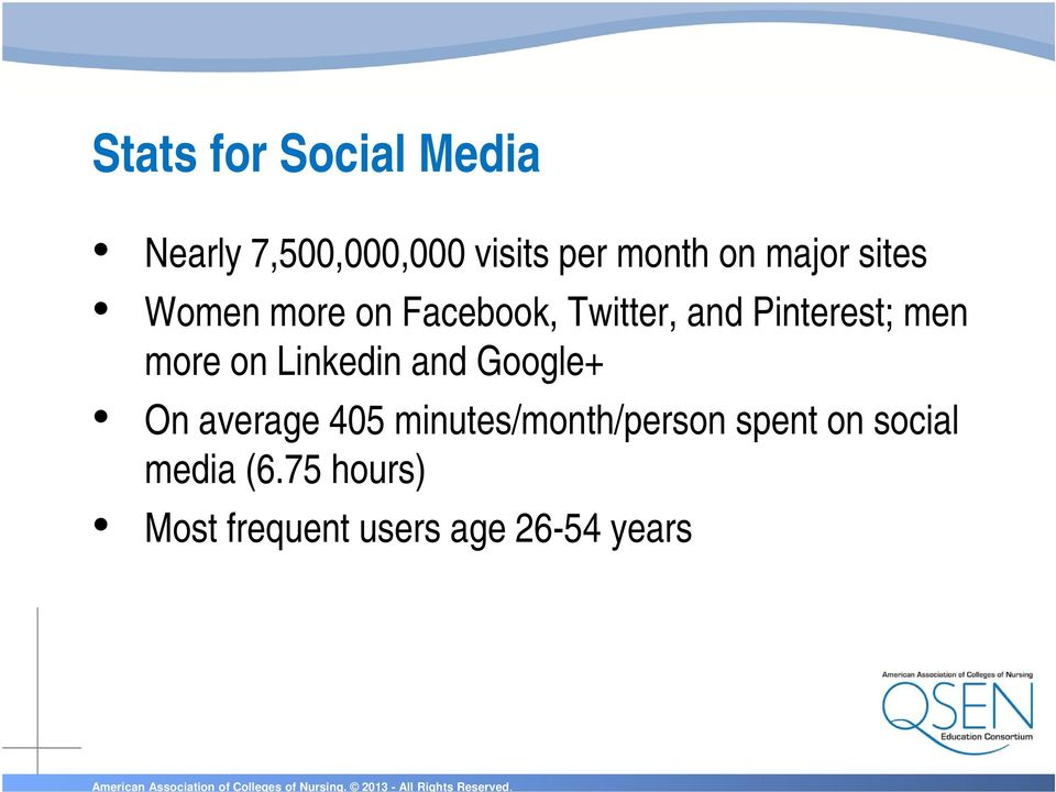 more on Linkedin and Google+ On average 405 minutes/month/person