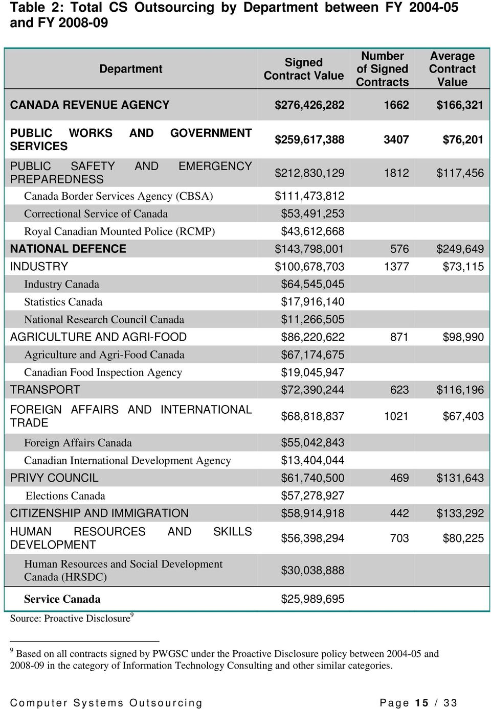 Correctional Service of Canada $53,491,253 Royal Canadian Mounted Police (RCMP) $43,612,668 NATIONAL DEFENCE $143,798,001 576 $249,649 INDUSTRY $100,678,703 1377 $73,115 Industry Canada $64,545,045