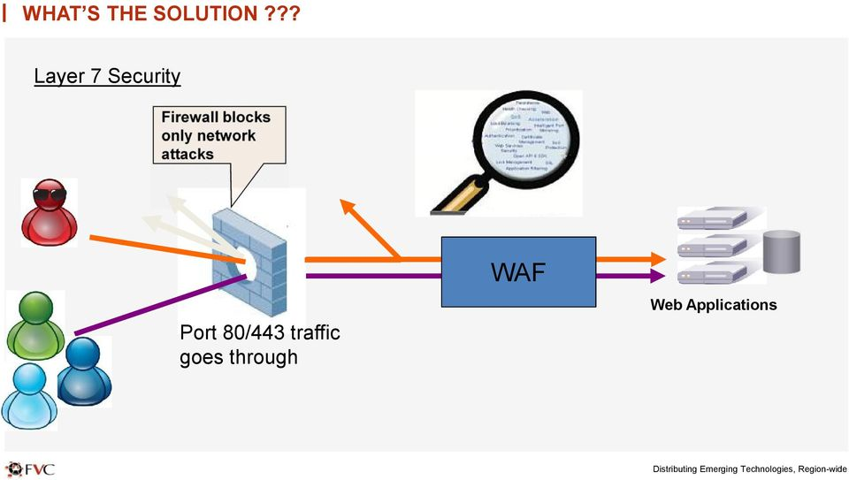 blocks only network attacks WAF