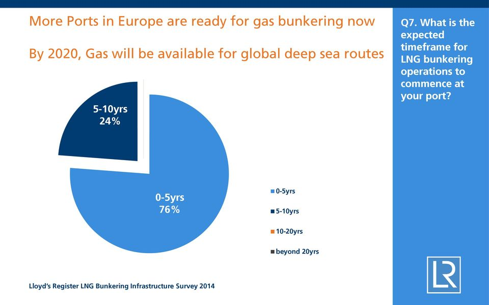 What is the expected timeframe for LNG bunkering operations to