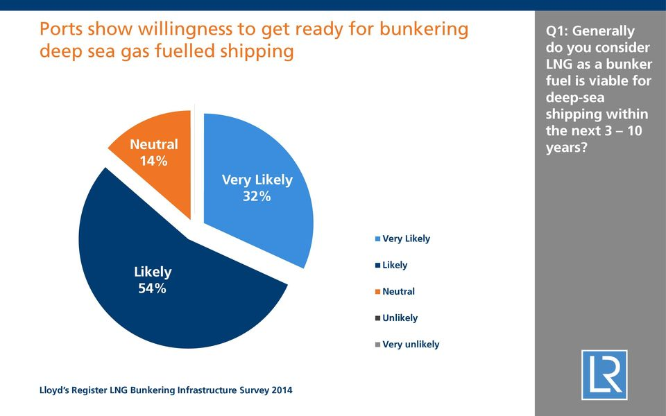 consider LNG as a bunker fuel is viable for deep-sea shipping within