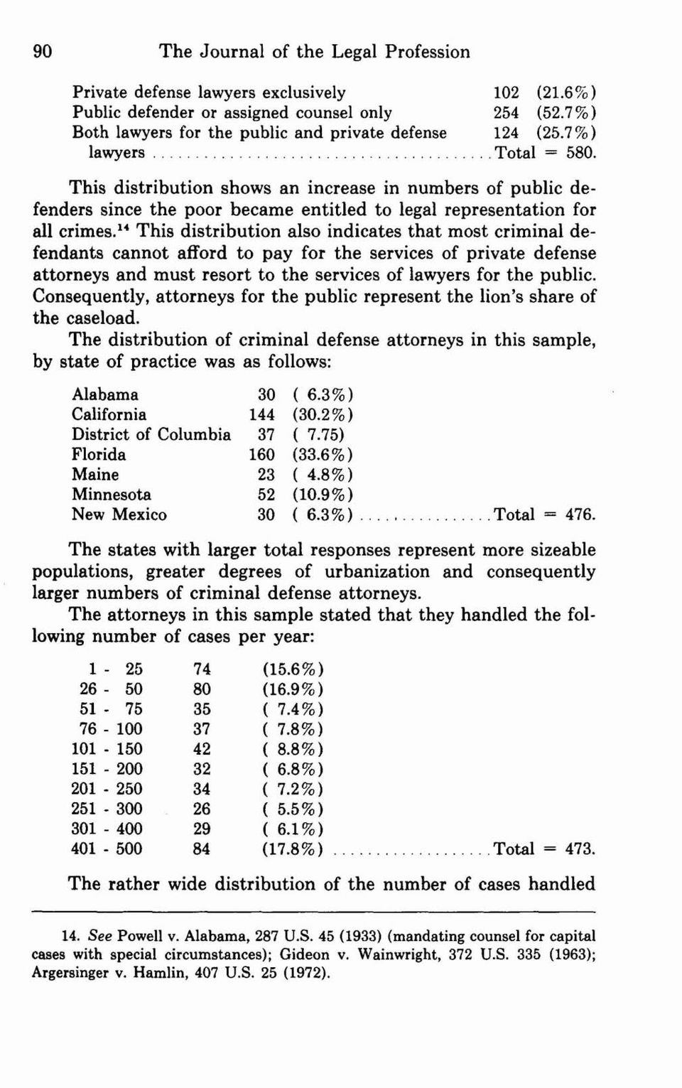 14 This distribution also indicates that most criminal defendants cannot afford to pay for the services of private defense attorneys and must resort to the services of lawyers for the public.