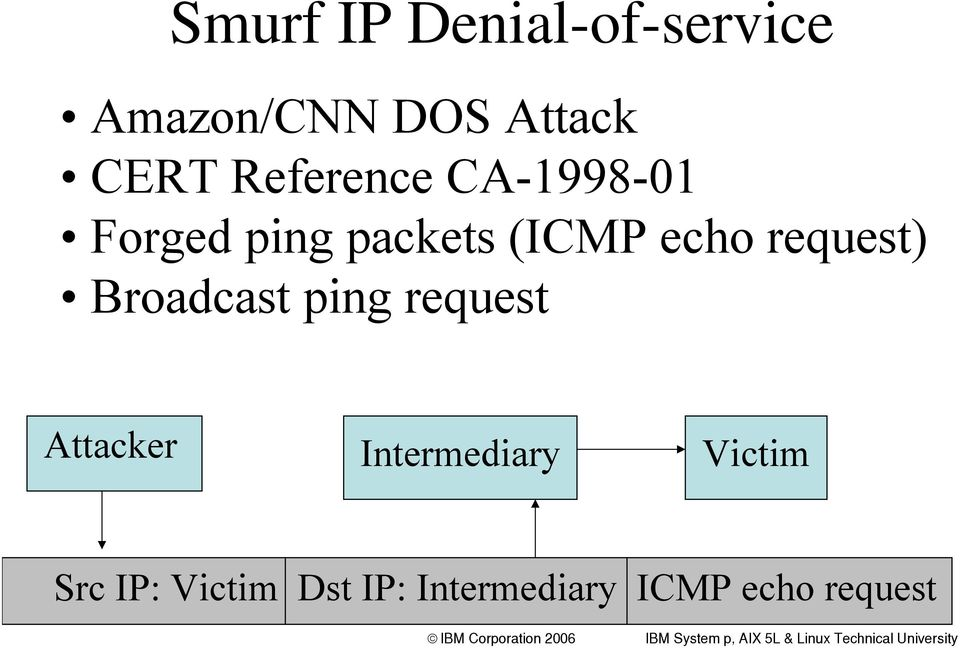 request) Broadcast ping request Attacker Intermediary