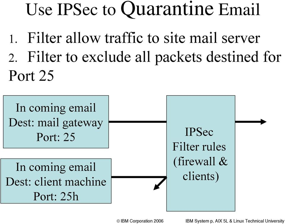 Filter to exclude all packets destined for Port 25 In coming