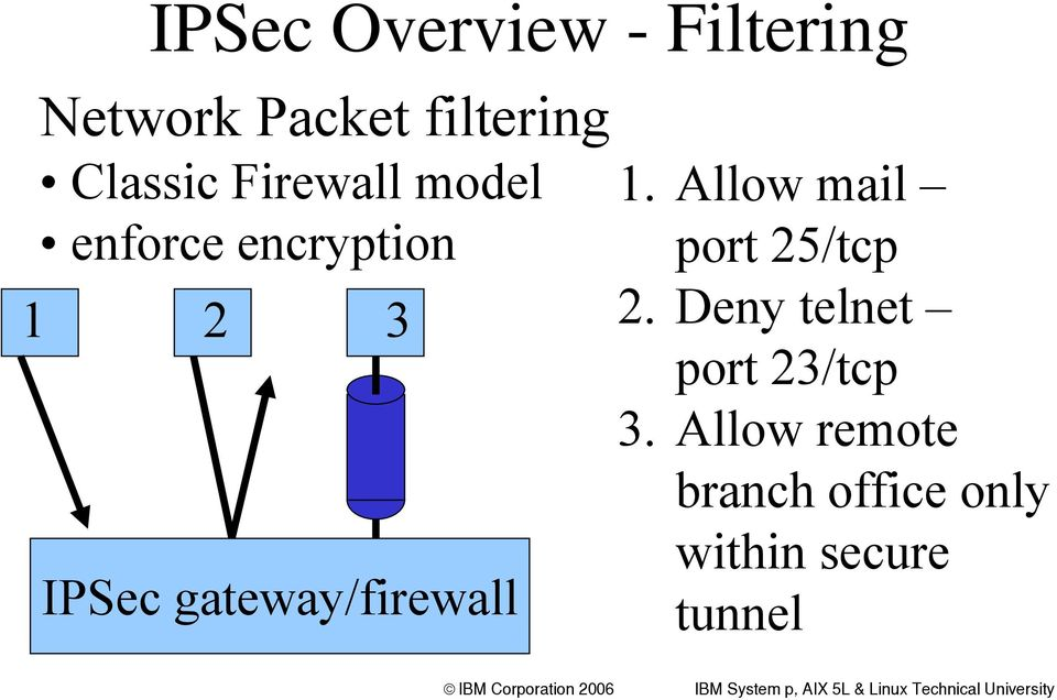 gateway/firewall 1. Allow mail port 25/tcp 2.