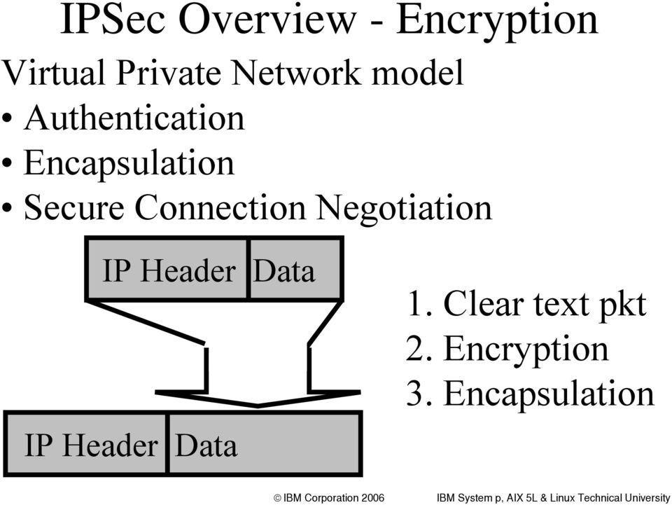 Secure Connection Negotiation IP Header Data IP