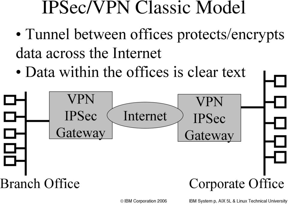 within the offices is clear text VPN IPSec Gateway