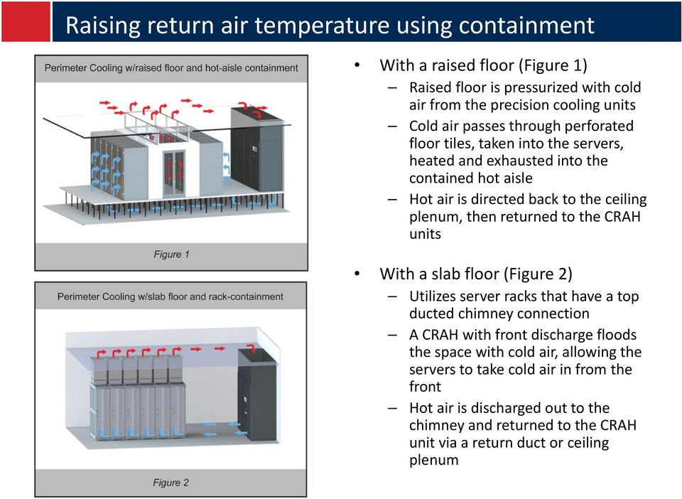 returned to the CRAH units With a slab floor (Figure 2) Utilizes server racks that have a top ducted chimney connection A CRAH with front discharge floods the space
