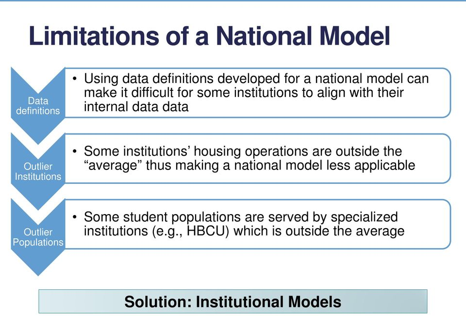 operations are outside the average thus making a national model less applicable Outlier Populations Some student