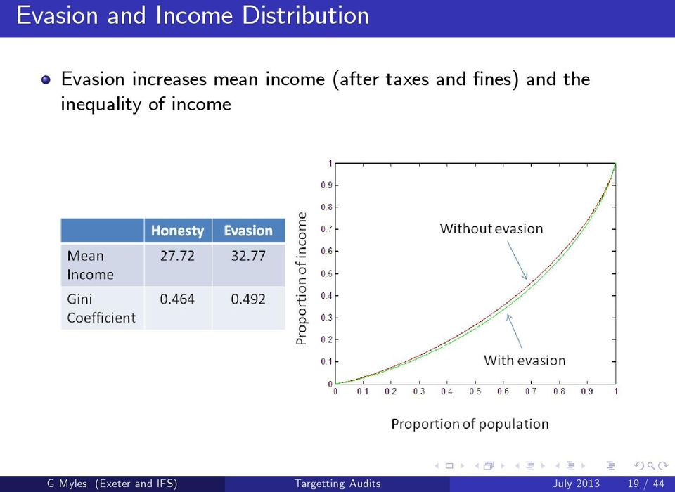 fines) and the inequality of income G Myles
