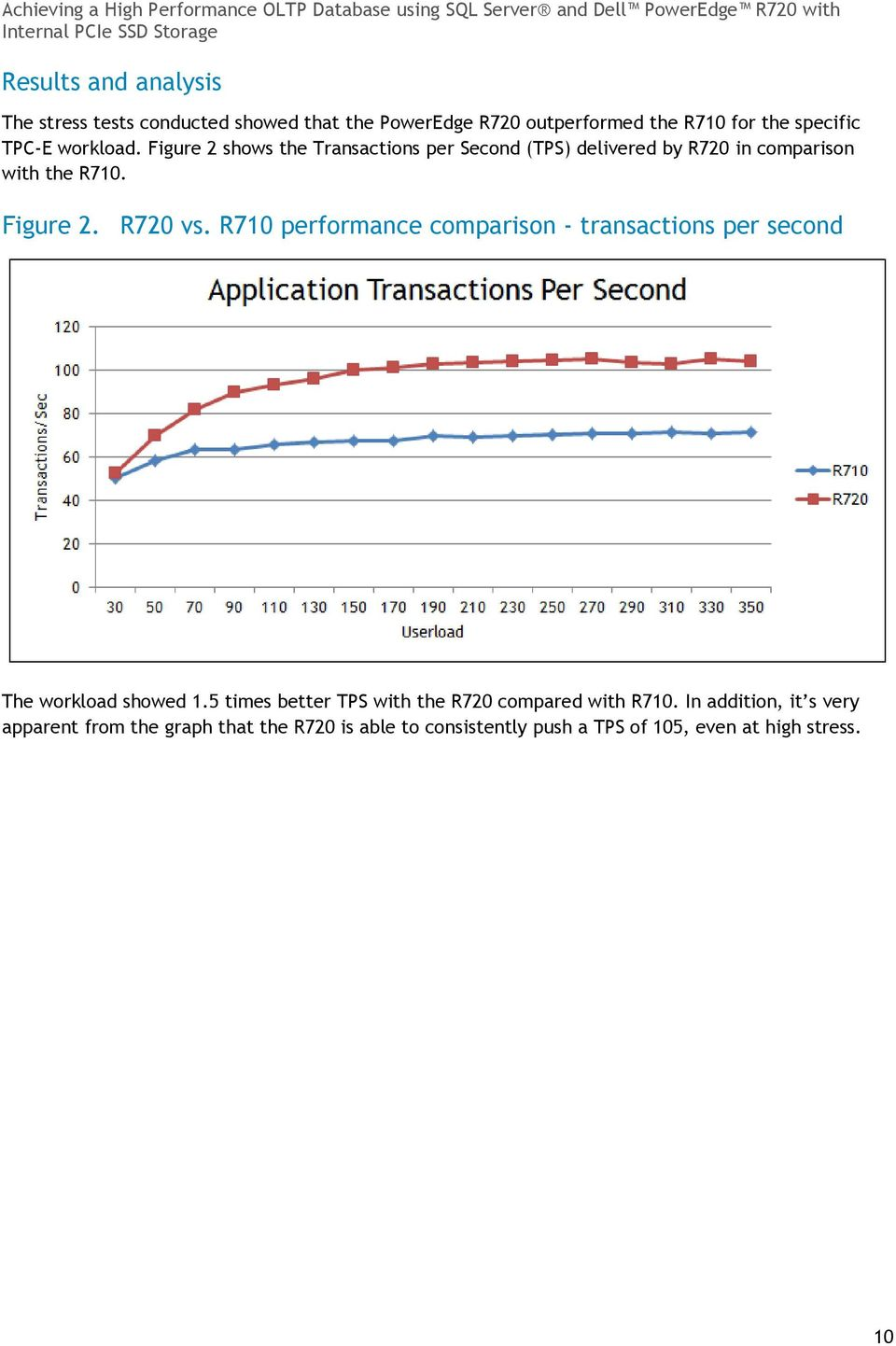 R710 performance comparison - transactions per second The workload showed 1.