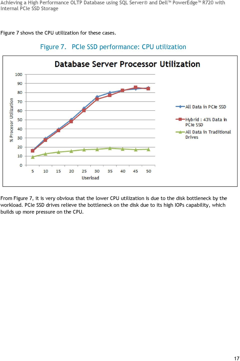 lower CPU utilization is due to the disk bottleneck by the workload.