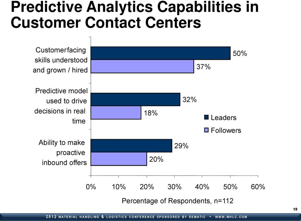 decisions in real time 18% 32% Leaders Followers Ability to make proactive