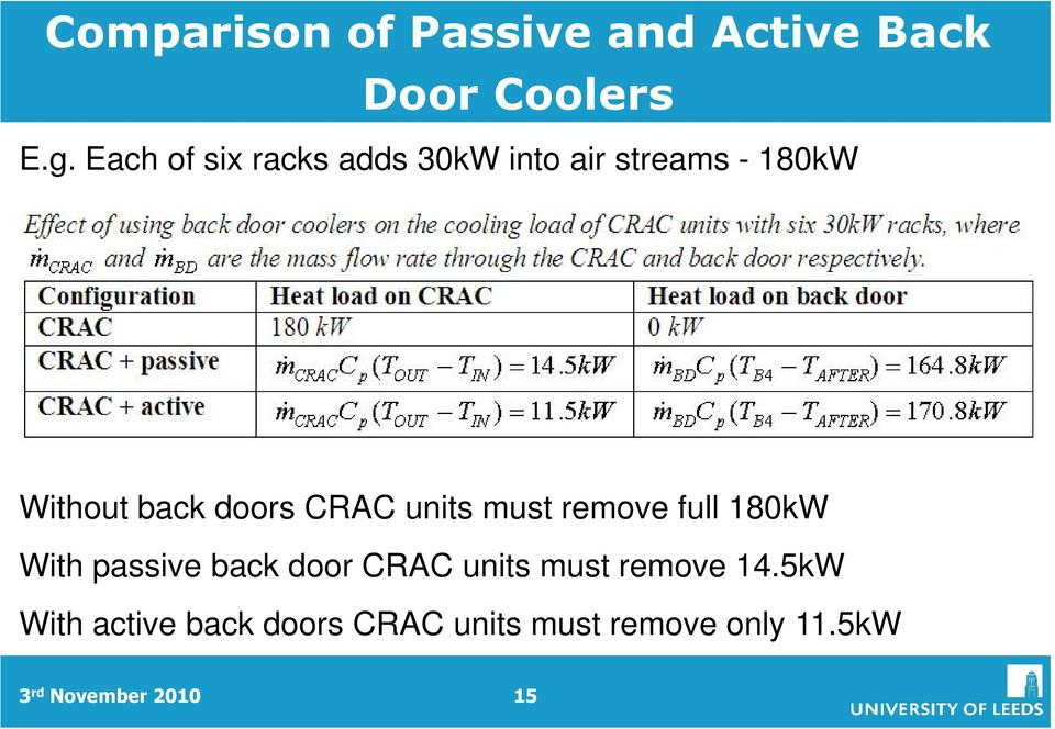 CRAC units must remove full 180kW With passive back door CRAC units must