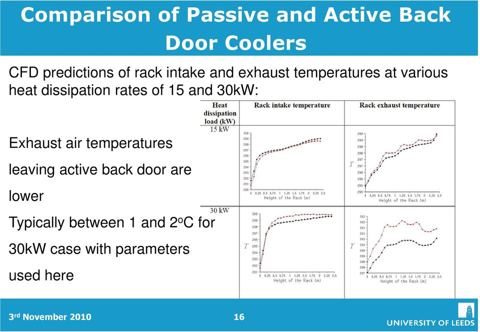 30kW: Exhaust air temperatures leaving active back door are lower Typically