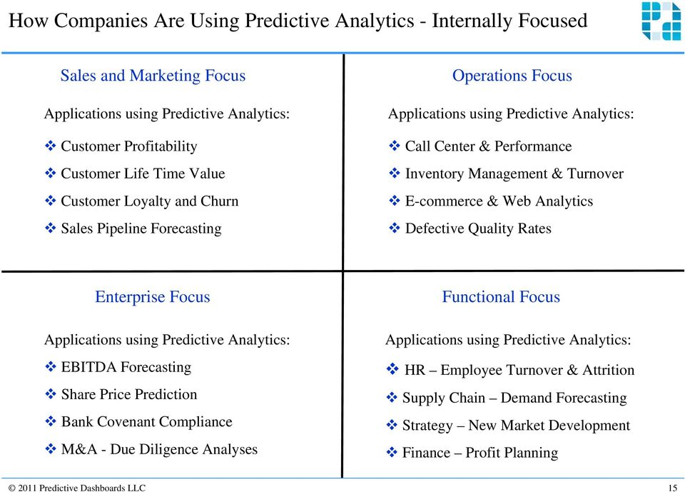 Defective Quality Rates Enterprise Focus Applications using Predictive Analytics: EBITDA Forecasting Share Price Prediction Bank Covenant Compliance M&A - Due Diligence Analyses Functional