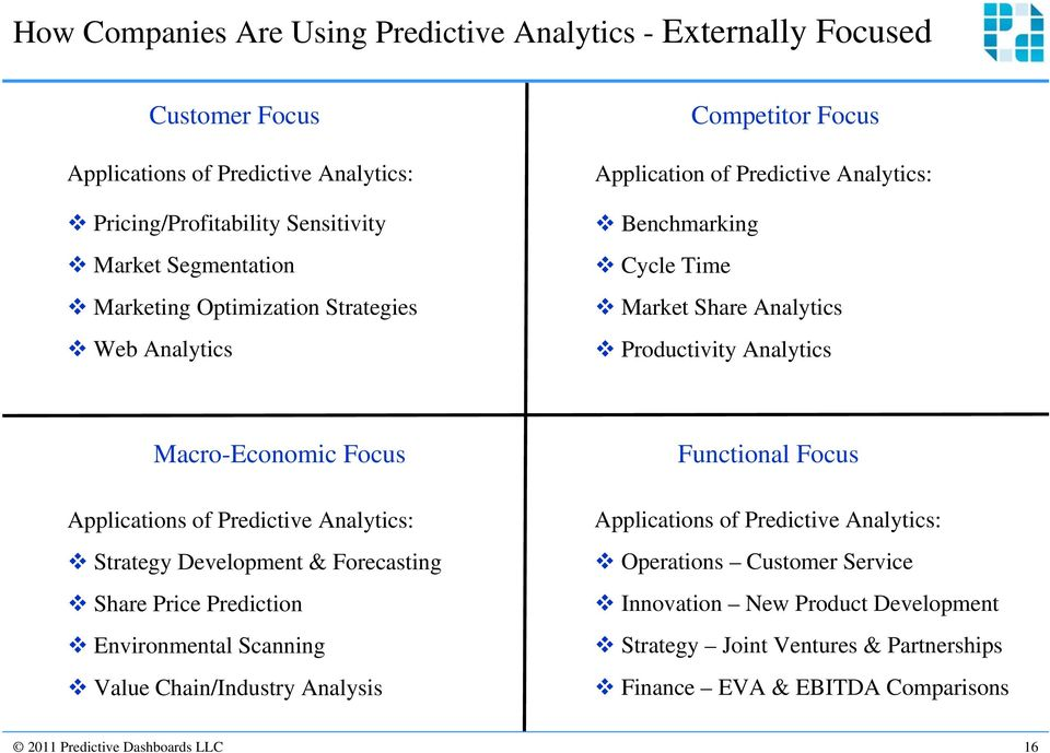 Applications of Predictive Analytics: Strategy Development & Forecasting Share Price Prediction Environmental Scanning Value Chain/Industry Analysis Functional Focus Applications of