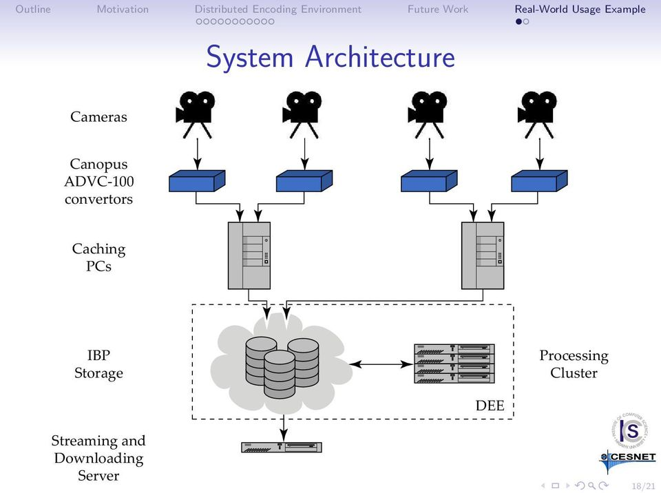 Storage Processing Cluster DEE