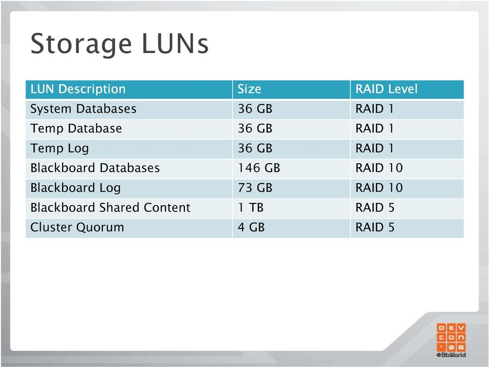 Blackboard Databases 146 GB RAID 10 Blackboard Log 73 GB