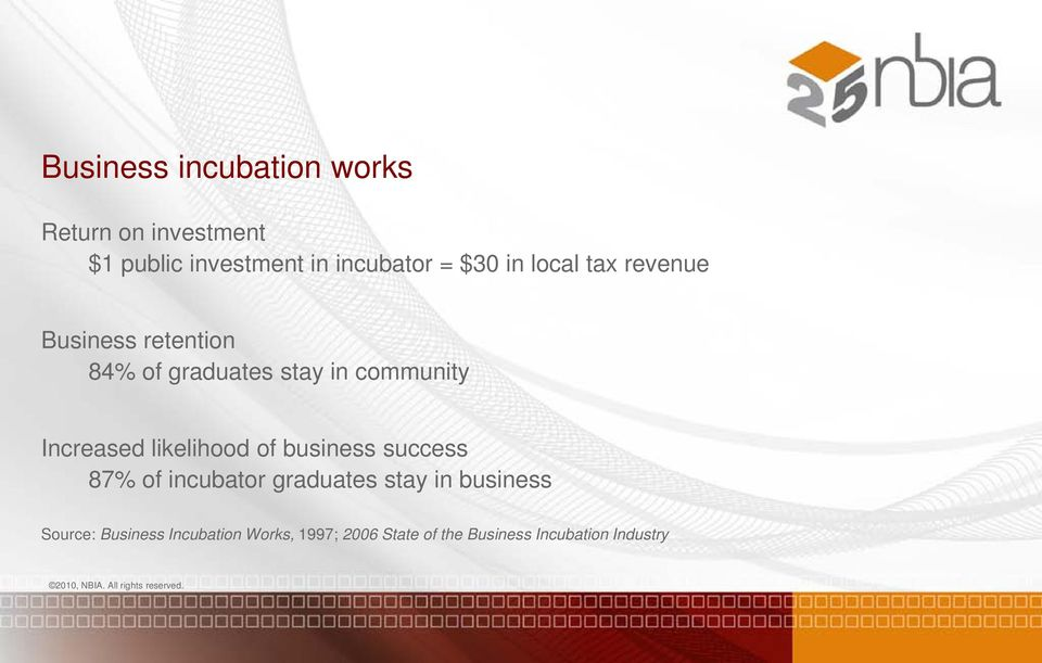 Increased likelihood of business success 87% of incubator graduates stay in