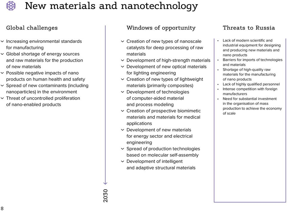 products Windows of opportunity creation of new types of nanoscale catalysts for deep processing of raw materials Development of high-strength materials Development of new optical materials for