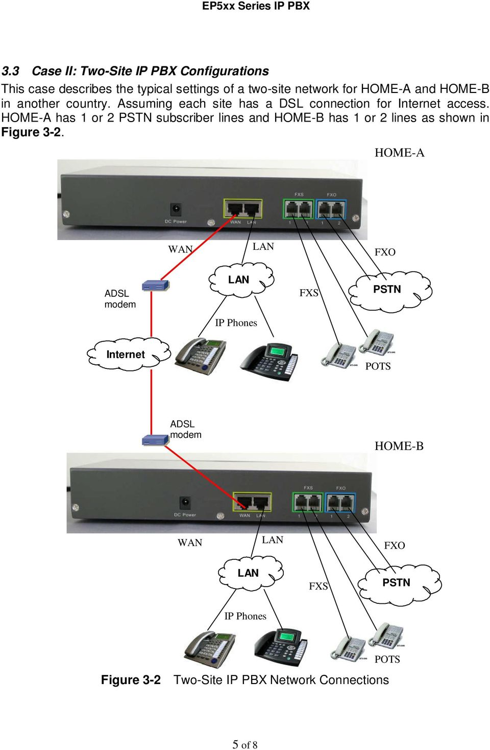 HOME-A has 1 or 2 PSTN subscriber lines and HOME-B has 1 or 2 lines as shown in Figure 3-2.