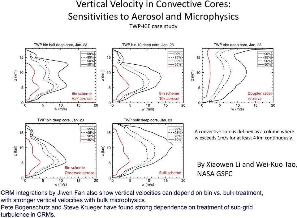 Bin scheme Observed aerosol Bulk scheme By Xiaowen Li and Wei-Kuo Tao, NASA GSFC CRM integrations by Jiwen Fan also show vertical velocities can depend
