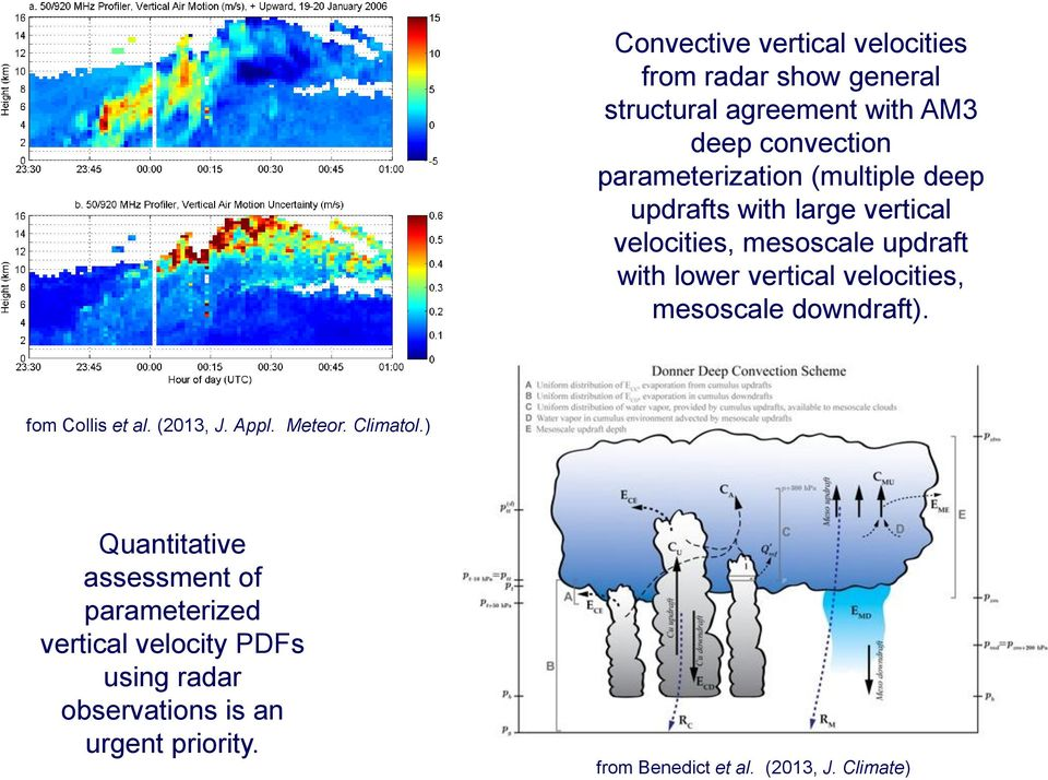 velocities, mesoscale downdraft). fom Collis et al. (2013, J. Appl. Meteor. Climatol.