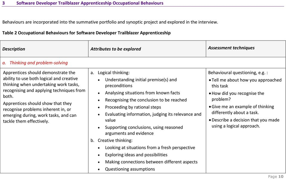 Thinking and problem-solving Apprentices should demonstrate the ability to use both logical and creative thinking when undertaking work tasks, recognising and applying techniques from both.