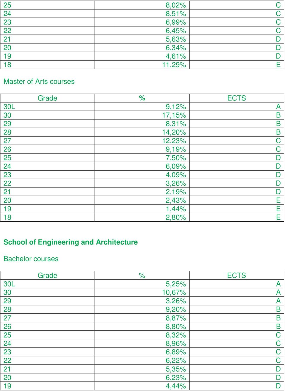 2,19% D 20 2,43% E 19 1,44% E 18 2,80% E School of Engineering and Architecture Bachelor courses Grade % ECTS 30L 5,25% A