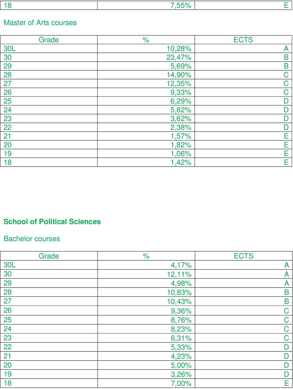 School of Political Sciences Bachelor courses Grade % ECTS 30L 4,17% A 30 12,11% A 29 4,98% A 28 10,83% B
