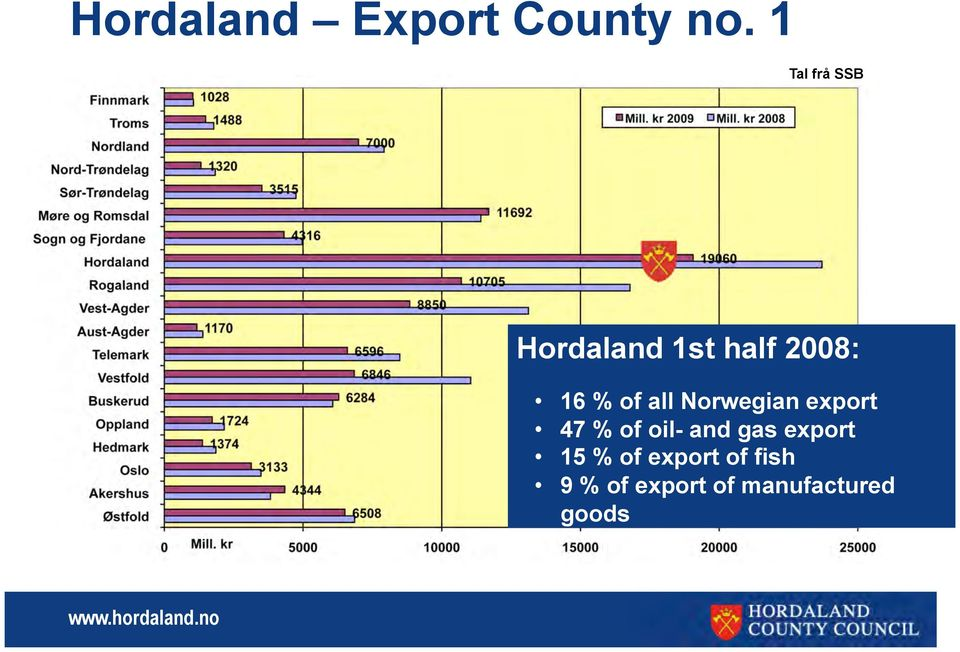 of all Norwegian export 47 % of oil- and gas