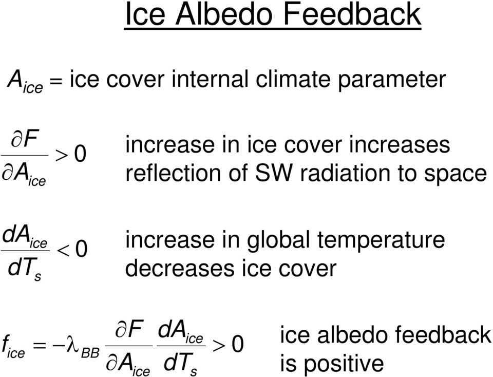SW radiation to space increase in global temperature decreases ice