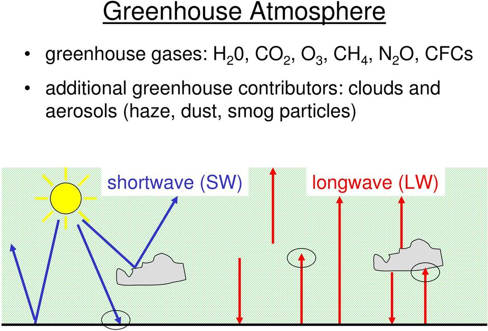 greenhouse contributors: clouds and aerosols large absorption (haze, dust, at