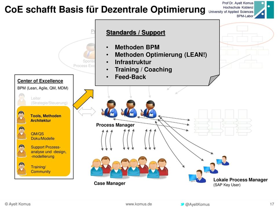 ) Process Infrastruktur Business Owner/( Sponsor ) Training / Coaching Feed-Back Leiter (Strategie/Steuerung) Tools, Methoden