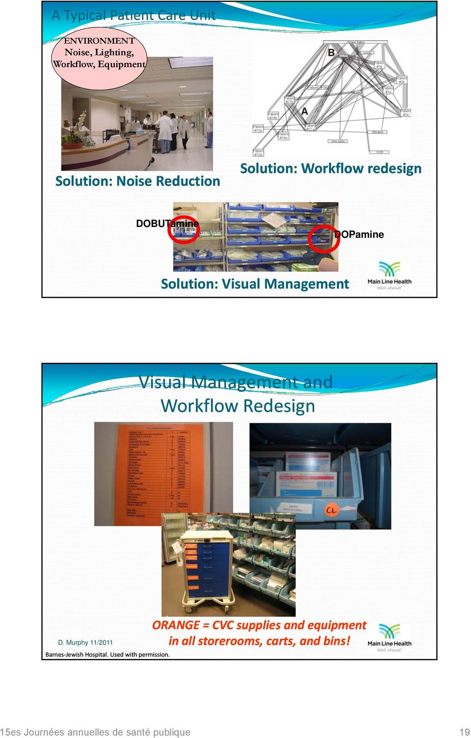 Management Visual Management and Workflow Redesign ORANGE = CVC supplies and equipment