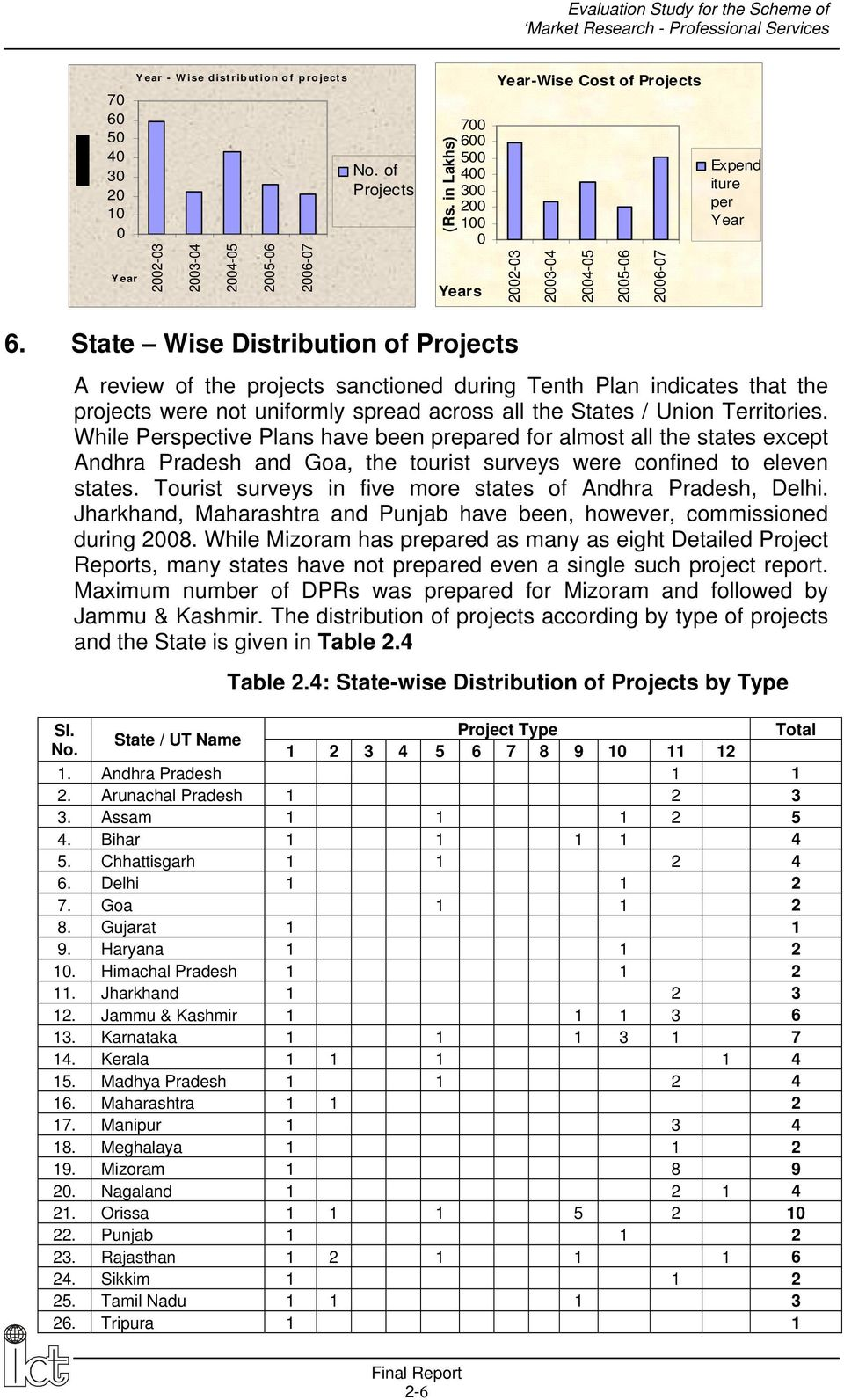 State Wise Distribution of Projects A review of the projects sanctioned during Tenth Plan indicates that the projects were not uniformly spread across all the States / Union Territories.