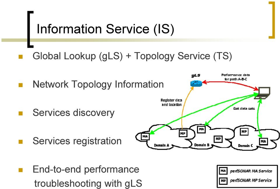 Information Services discovery Services