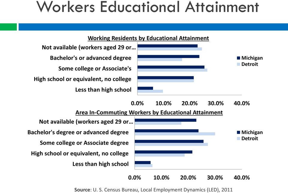 0% Area In-Commuting Workers by Educational Attainment Not available (workers aged 29 or Bachelor's degree or advanced degree Some college or