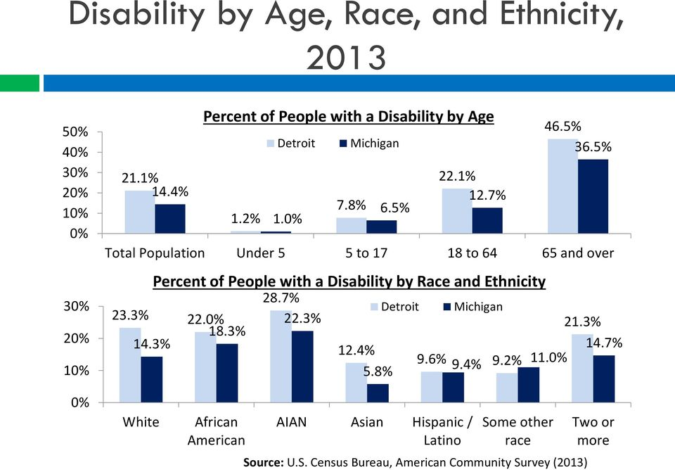 0% Total Population Under 5 5 to 17 18 to 64 65 and over Percent of People with a Disability by Race and Ethnicity 28.7% 23.3% 22.0% 22.
