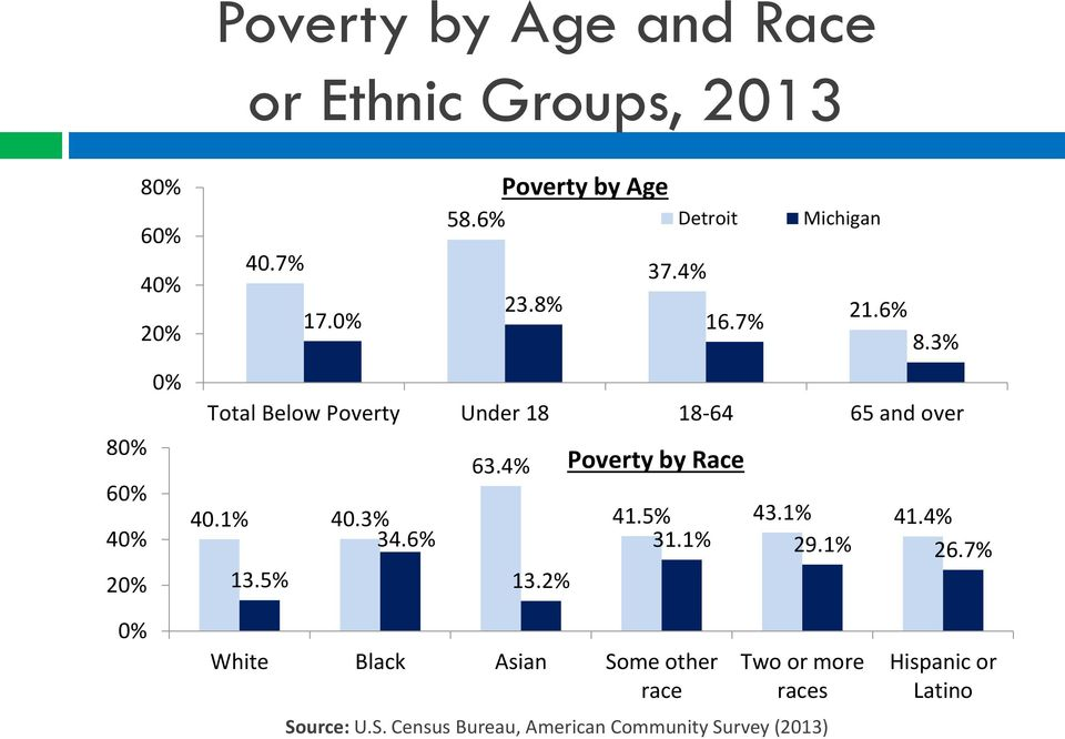3% Total Below Poverty Under 18 18-64 65 and over 63.4% 40.1% 40.3% 34.6% 13.5% 13.2% Poverty by Race 41.