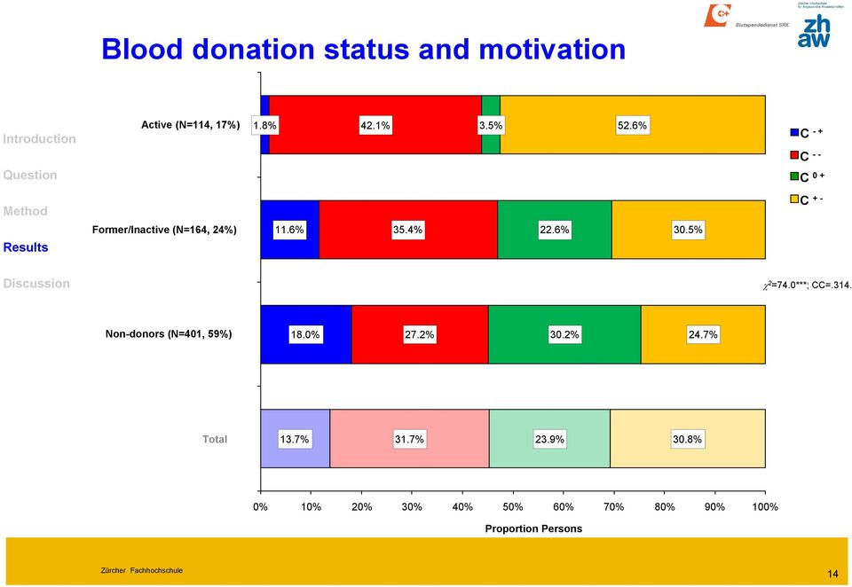 5% 2 =74.0***; CC=.314. Non-donors (N=401, 59%) 18.0% 27.2% 30.2% 24.