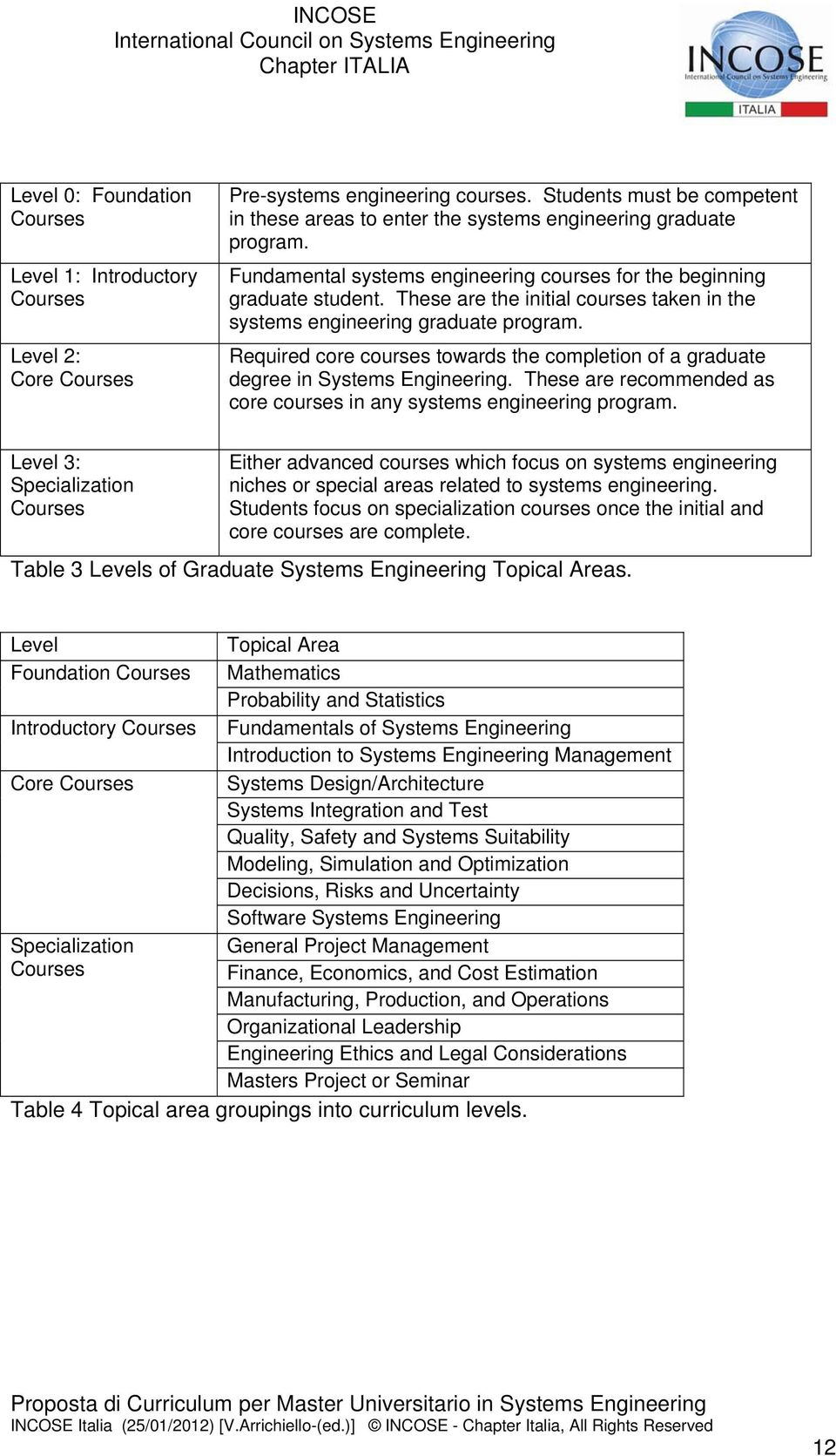 These are the initial courses taken in the systems engineering graduate program. Required core courses towards the completion of a graduate degree in Systems Engineering.