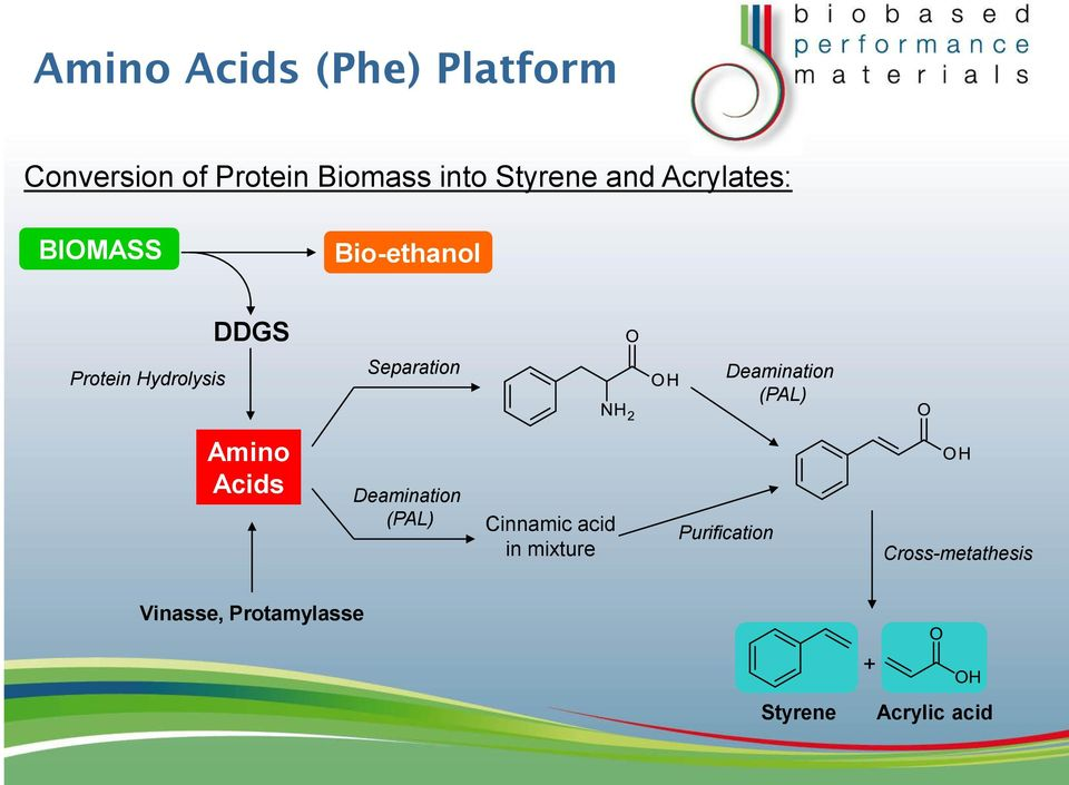 Deamination (PAL) Amino Acids Deamination (PAL) Cinnamic acid in