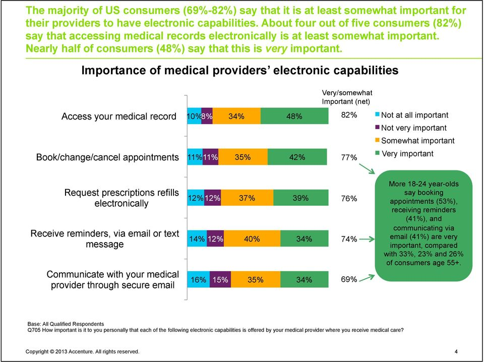 Importance of medical providers electronic capabilities Very/somewhat Important (net) Access your medical record 10% 8% 34% 48% 82% Not at all important Not very important Somewhat important