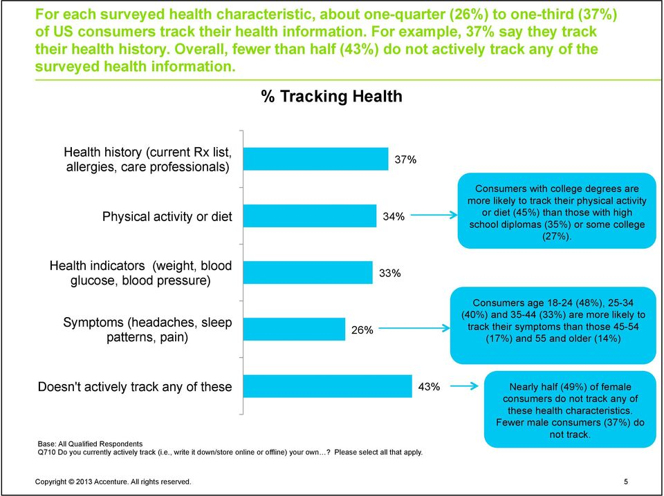 % Tracking Health Health history (current Rx list, allergies, care professionals) Physical activity or diet Health indicators (weight, blood glucose, blood pressure) 34% 33% 37% Consumers with