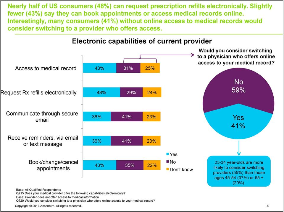 Access to medical record Electronic capabilities of current provider 43% 31% 25% Would you consider switching to a physician who offers online access to your medical record?