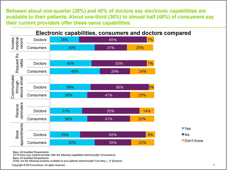 Access medical record Electronic capabilities, consumers and doctors compared Doctors 28% 65% 7% Consumers 43% 31% 25% Request Rx refills Doctors Consumers 40% 48% 29% 53% 24% 7% Communicate through