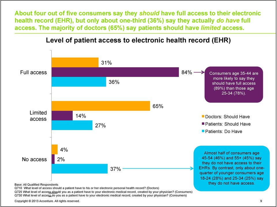 Level of patient access to electronic health record (EHR) 31% Full access 36% 84% Consumers age 35-44 are more likely to say they should have full access (89%) than those age 25-34 (78%).