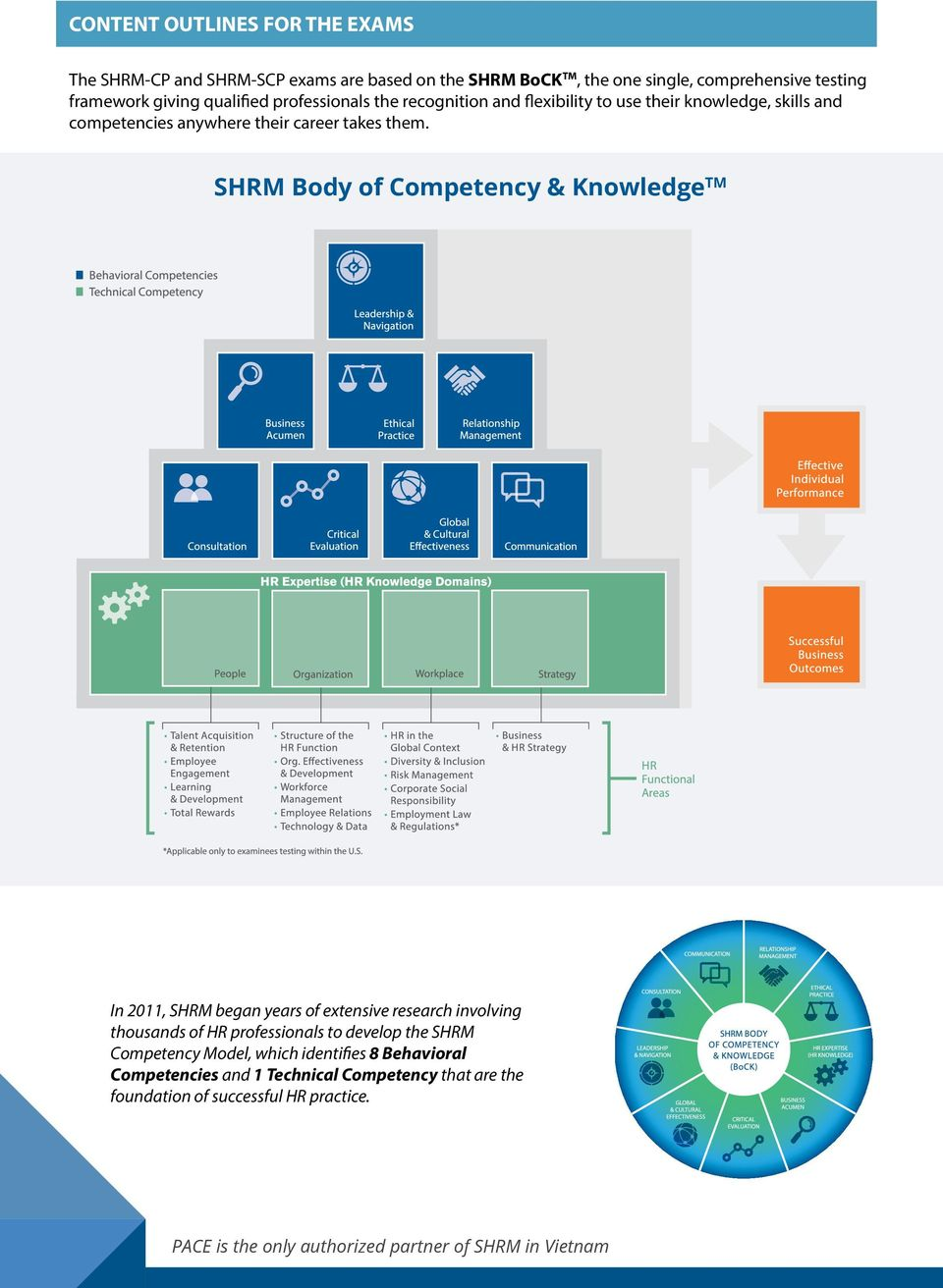 SHRM Body of Competency & Knowledge TM In 2011, SHRM began years of extensive research involving thousands of HR professionals to develop the SHRM